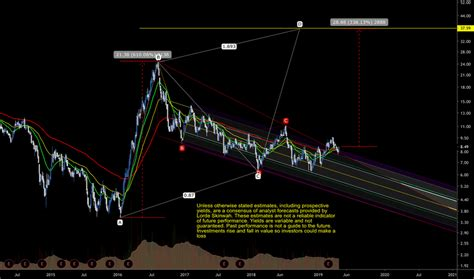 FR Stock Price and Chart — TSX:FR — TradingView