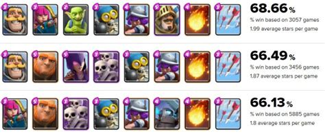 Top Decks to Increase Trophies in Clash Royale (All Arenas