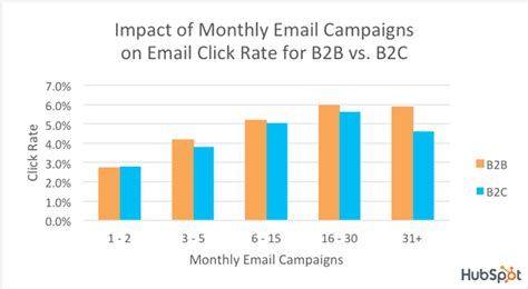 What's a Good Email Open Rate & Click Rate? [Benchmark Data]