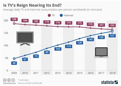 Is Broadcast TV Reign Coming To An End? - CupertinoTimes
