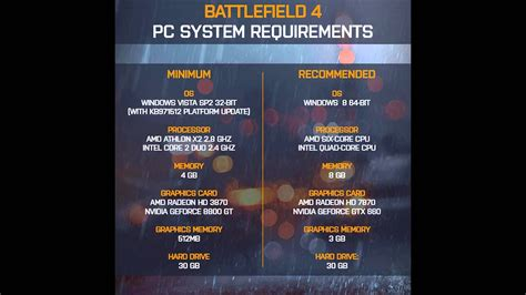 Official Battlefield 4 PC Requirements - Is your PC ready