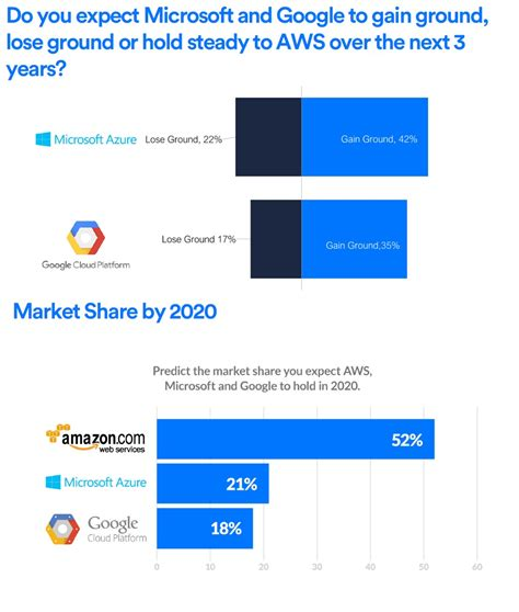 By 2020 83% Of Enterprise Workloads Will Be In The Cloud