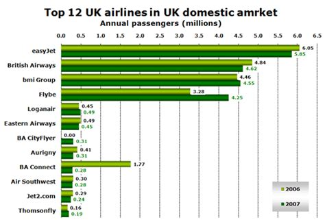 Flybe heading for #1 in UK domestic market; overall demand