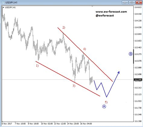 Leading Diagonal Forming On USD/JPY | Investing