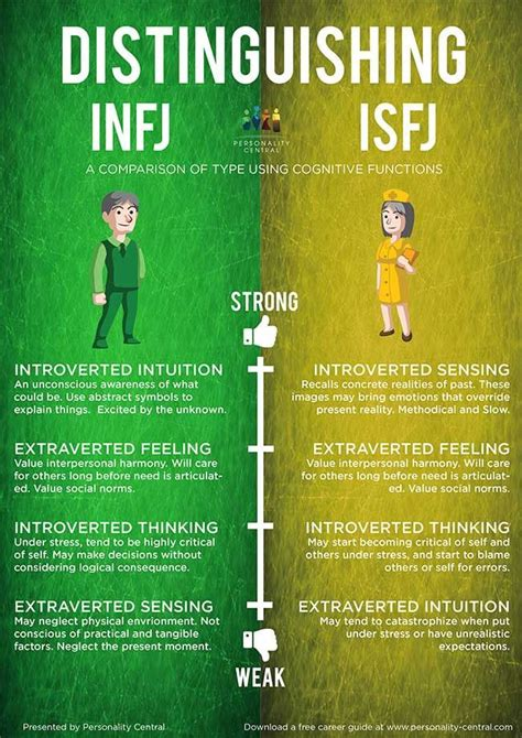Image result for infj and isfj memes   Intj and infj, Intp